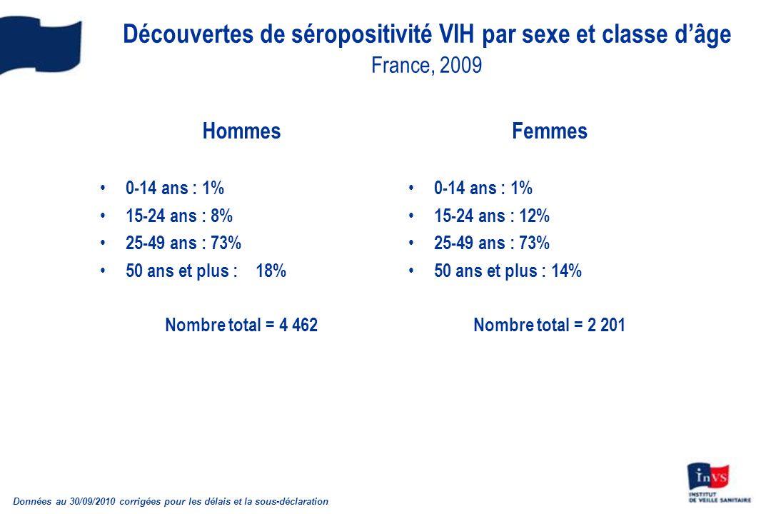Découvertes de séropositivité VIH par sexe et classe d'âge France, 2009