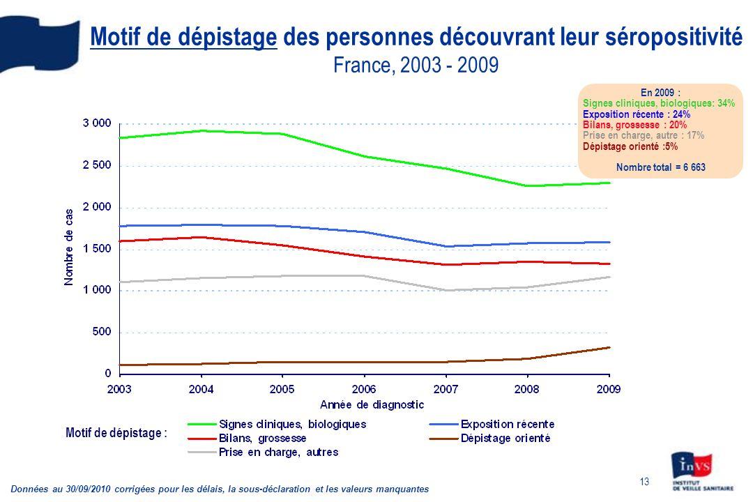 Motif de dépistage des personnes découvrant leur séropositivité France, 2003 - 2009