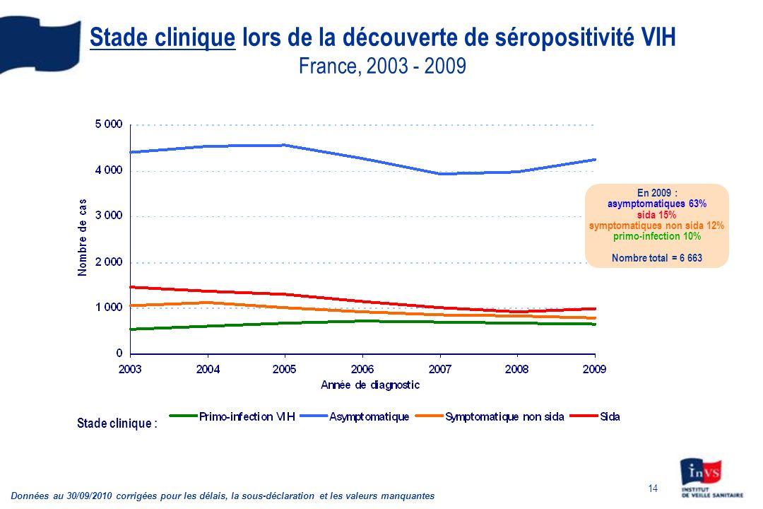 symptomatiques non sida 12% primo-infection 10%