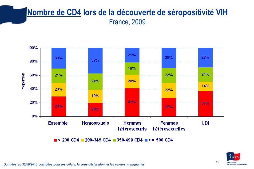 Nombre de CD4 lors de la découverte de séropositivité VIH France, 2009