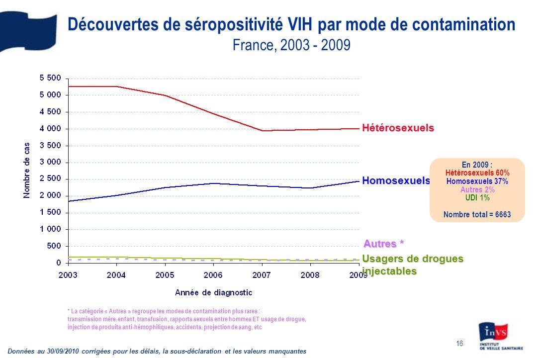 Découvertes de séropositivité VIH par mode de contamination France, 2003 - 2009