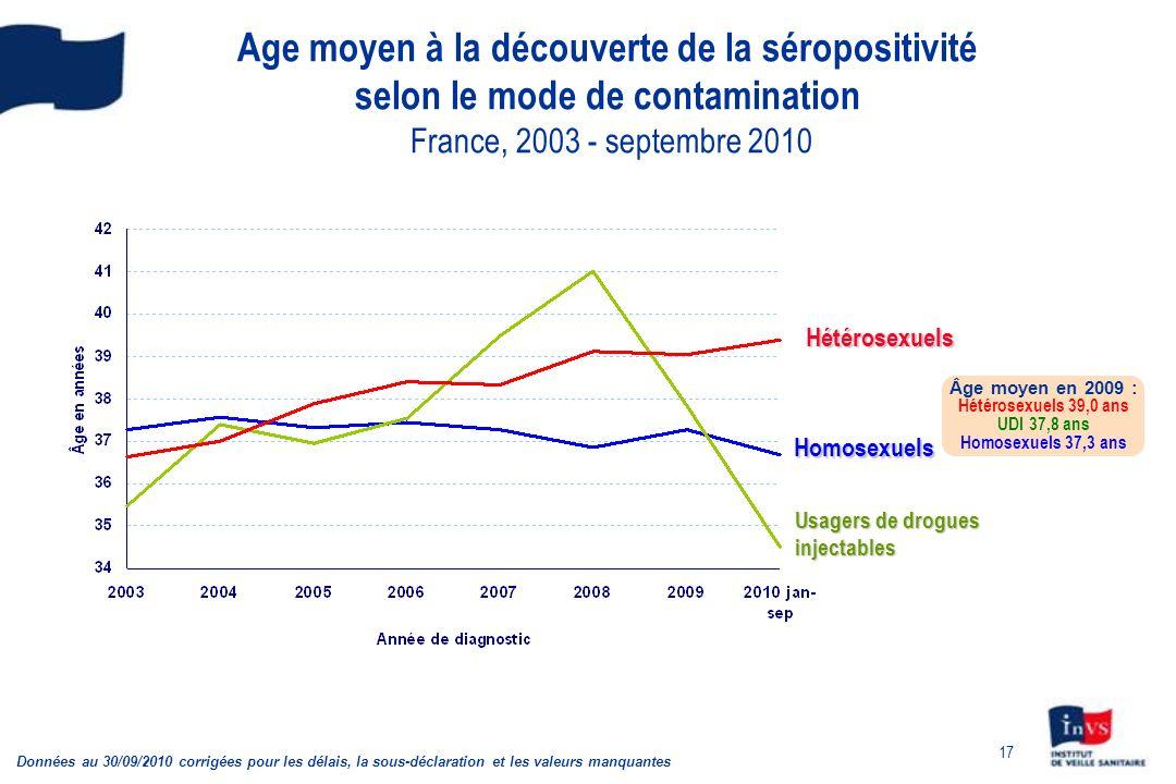 Age moyen à la découverte de la séropositivité selon le mode de contamination France, 2003 - septembre 2010