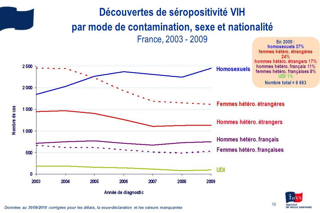 Découvertes de séropositivité VIH par mode de contamination, sexe et nationalité France, 2003 - 2009