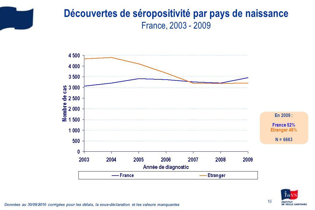 Découvertes de séropositivité par pays de naissance France, 2003 - 2009