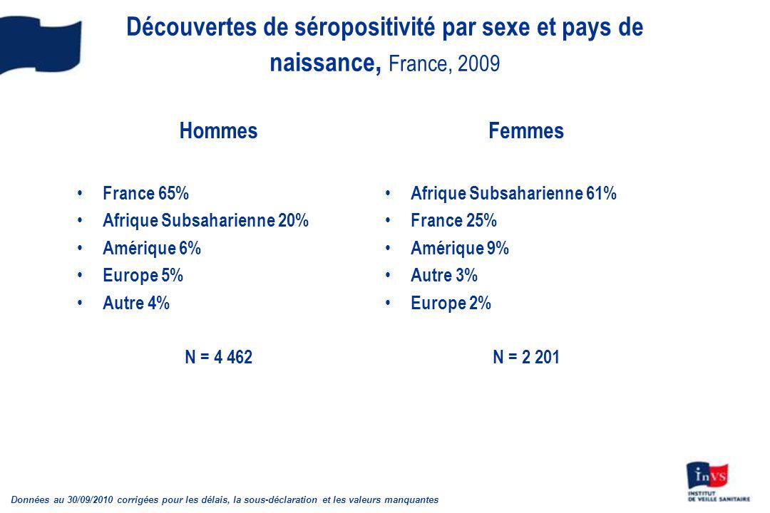 Découvertes de séropositivité par sexe et pays de naissance, France, 2009