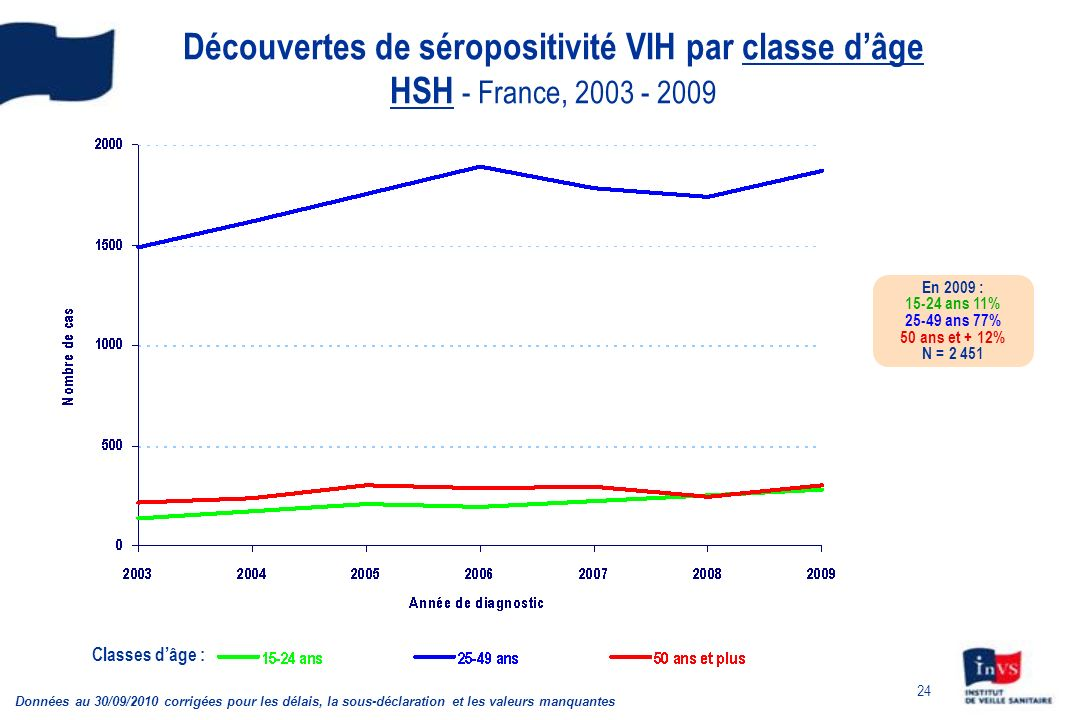 Découvertes de séropositivité VIH par classe d'âge HSH - France, 2003 - 2009