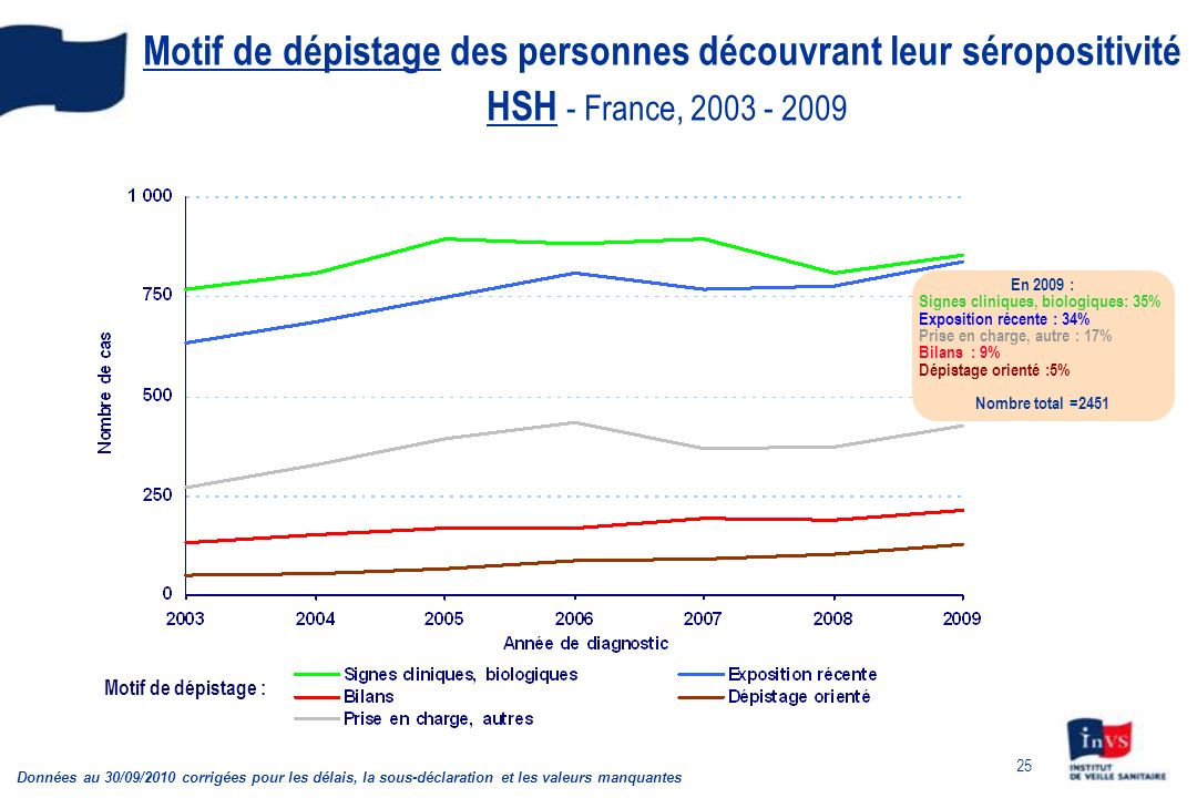 Motif de dépistage des personnes découvrant leur séropositivité HSH - France, 2003 - 2009