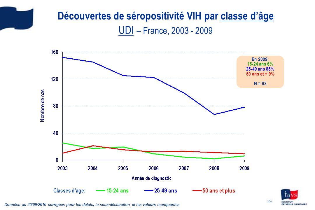 Découvertes de séropositivité VIH par classe d'âge UDI – France, 2003 - 2009