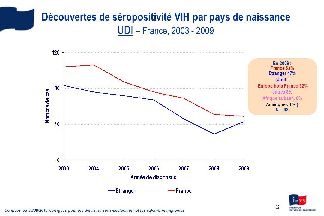 Découvertes de séropositivité VIH par pays de naissance UDI – France, 2003 - 2009
