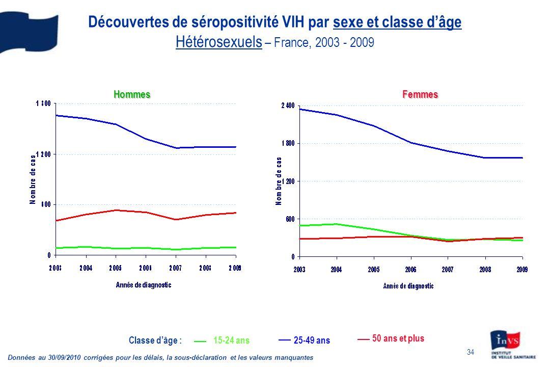 Découvertes de séropositivité VIH par sexe et classe d'âge Hétérosexuels – France, 2003 - 2009