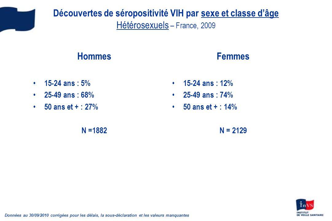 Découvertes de séropositivité VIH par sexe et classe d'âge Hétérosexuels – France, 2009
