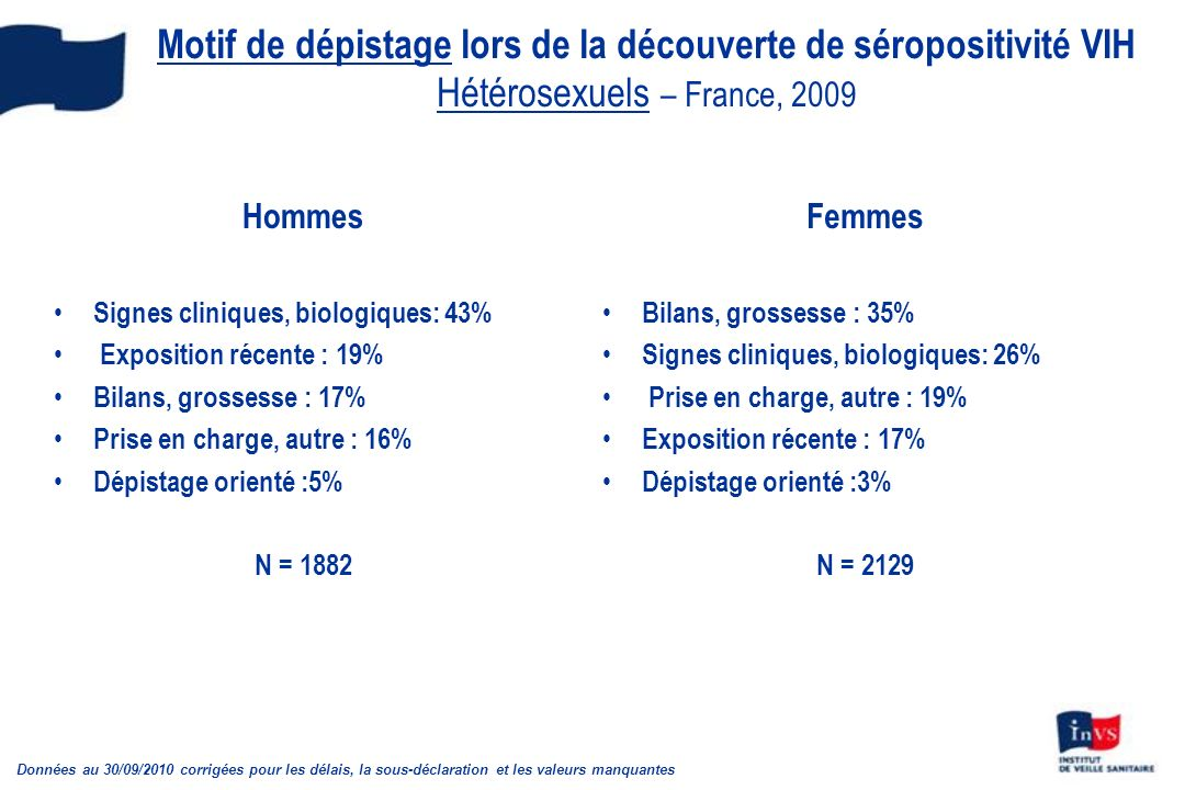 Motif de dépistage lors de la découverte de séropositivité VIH Hétérosexuels – France, 2009