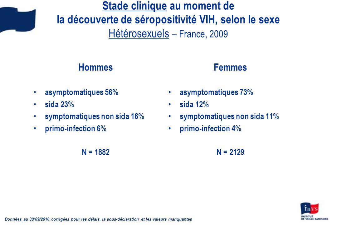 Stade clinique au moment de la découverte de séropositivité VIH, selon le sexe Hétérosexuels – France, 2009