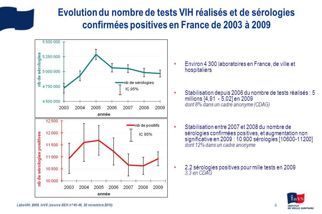 Evolution du nombre de tests VIH réalisés et de sérologies confirmées positives en France de 2003 à 2009