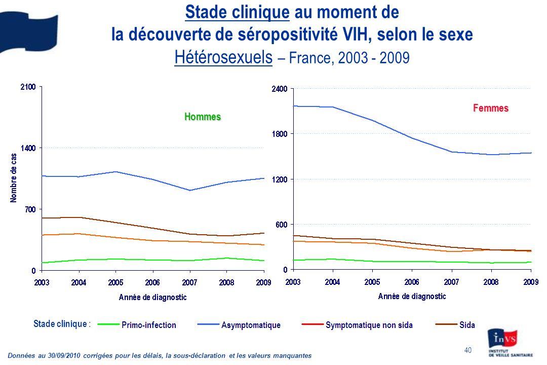 Stade clinique au moment de la découverte de séropositivité VIH, selon le sexe Hétérosexuels – France, 2003 - 2009