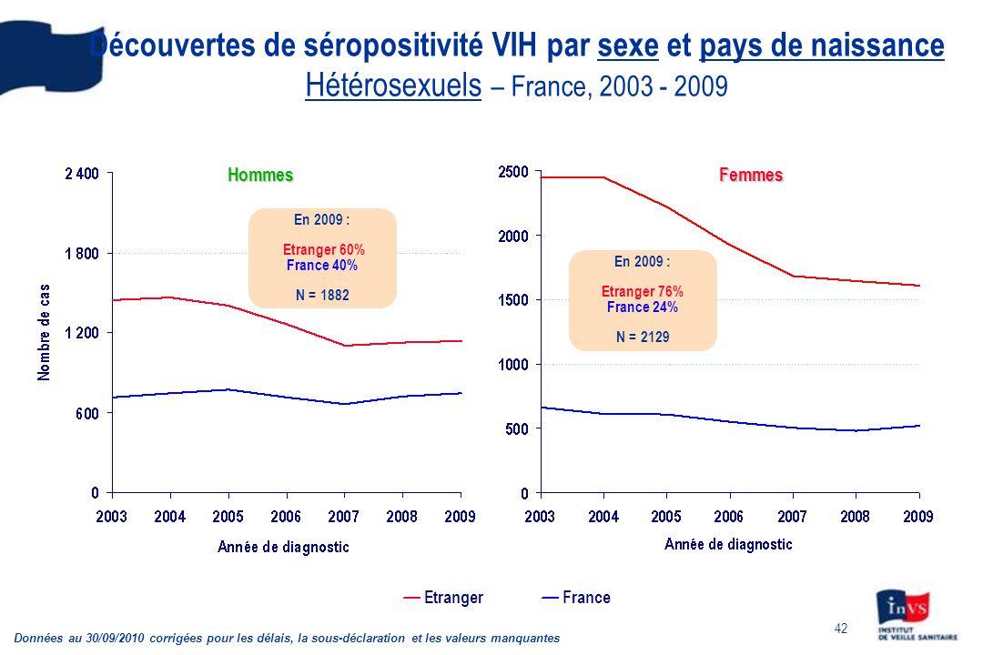 Découvertes de séropositivité VIH par sexe et pays de naissance Hétérosexuels – France, 2003 - 2009