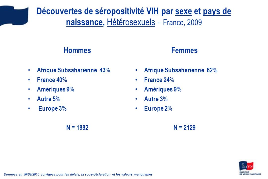 Découvertes de séropositivité VIH par sexe et pays de naissance, Hétérosexuels – France, 2009
