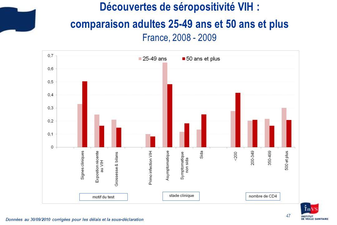 Découvertes de séropositivité VIH : comparaison adultes 25-49 ans et 50 ans et plus France, 2008 - 2009