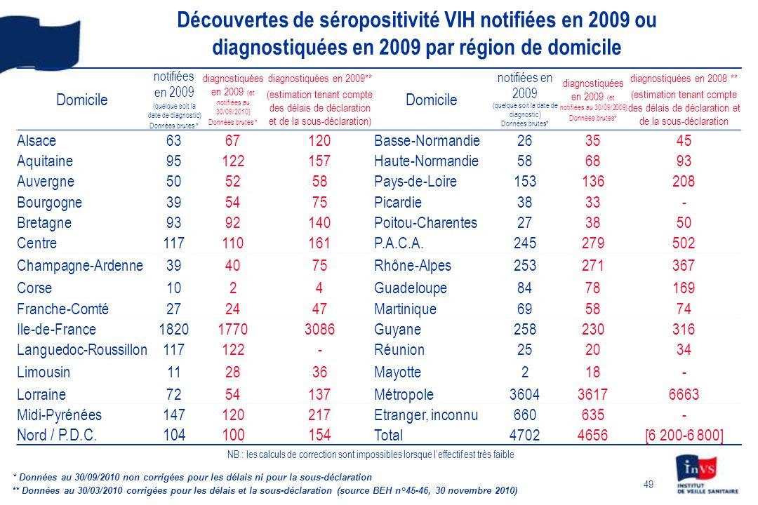 Découvertes de séropositivité VIH notifiées en 2009 ou diagnostiquées en 2009 par région de domicile