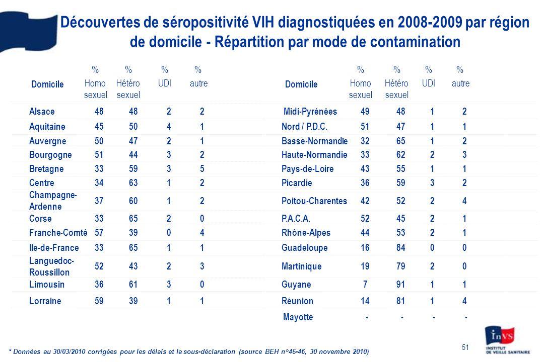 Découvertes de séropositivité VIH diagnostiquées en 2008-2009 par région de domicile - Répartition par mode de contamination