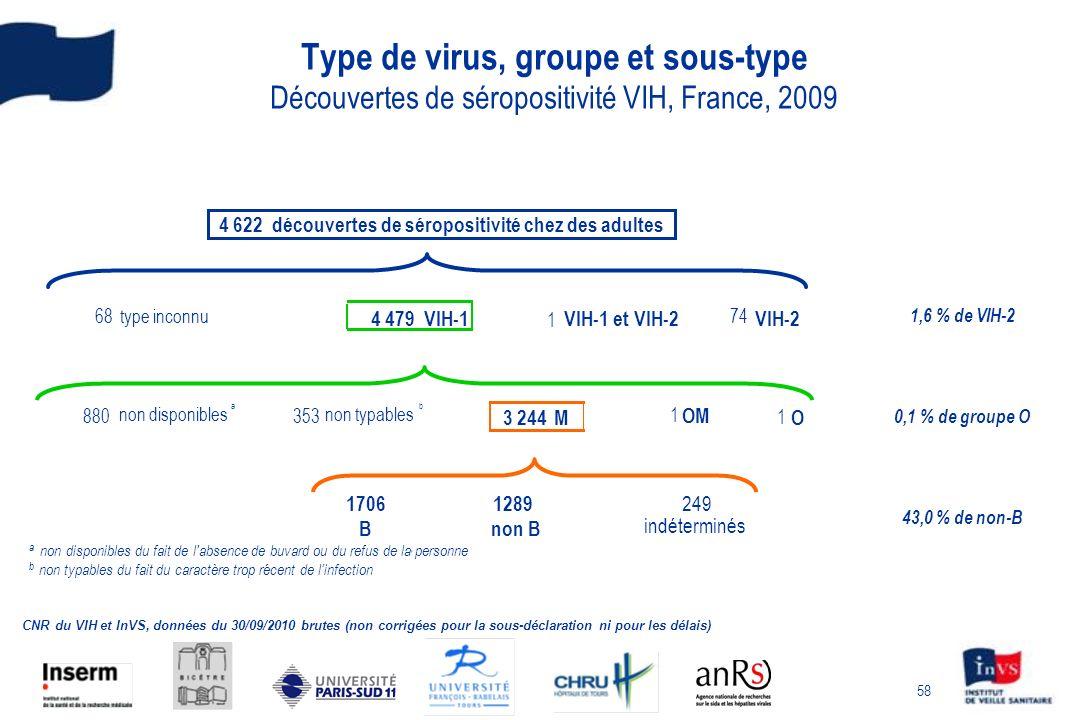 4 622 découvertes de séropositivité chez des adultes