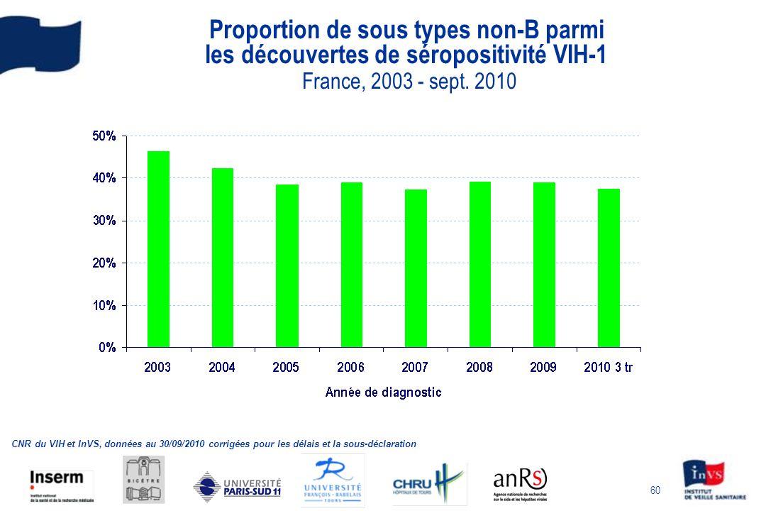 Proportion de sous types non-B parmi les découvertes de séropositivité VIH-1 France, 2003 - sept. 2010