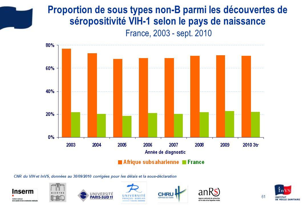 Proportion de sous types non-B parmi les découvertes de séropositivité VIH-1 selon le pays de naissance France, 2003 - sept. 2010