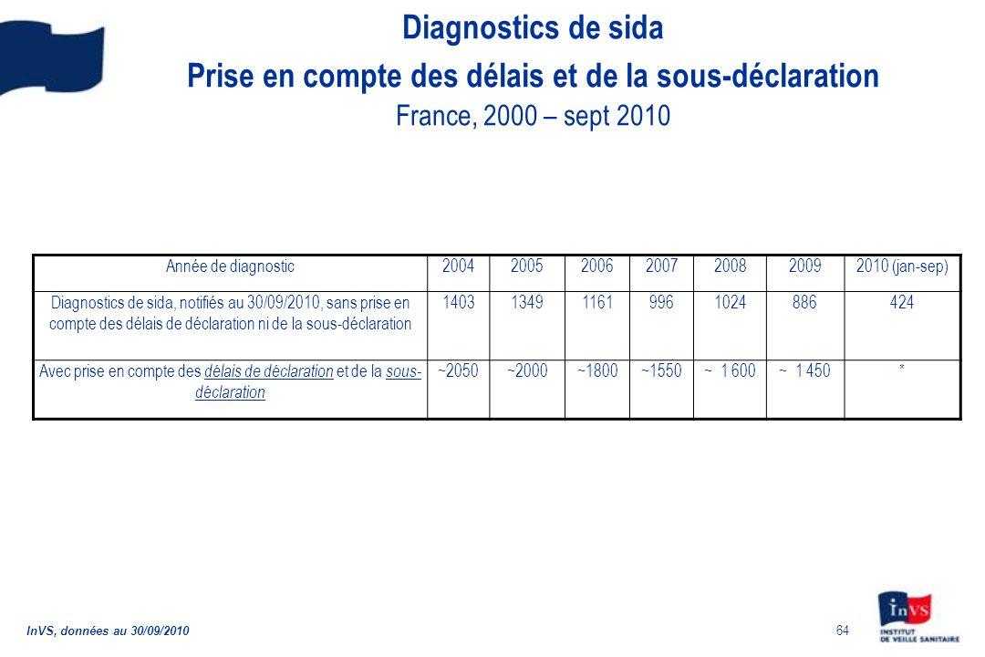 Diagnostics de sida Prise en compte des délais et de la sous-déclaration France, 2000 – sept 2010
