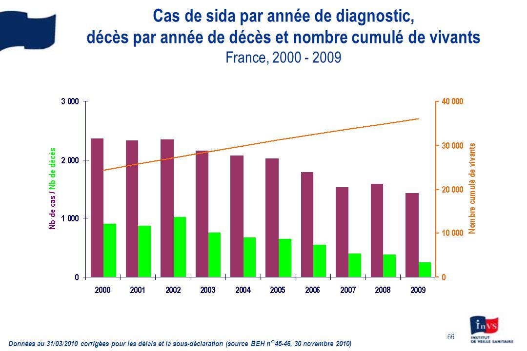 Cas de sida par année de diagnostic, décès par année de décès et nombre cumulé de vivants France, 2000 - 2009