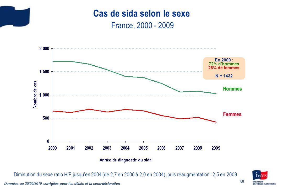 Cas de sida selon le sexe France, 2000 - 2009