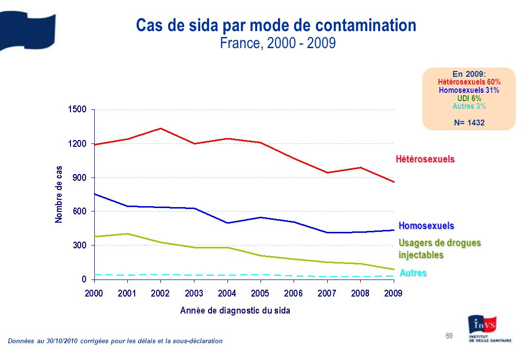 Cas de sida par mode de contamination France, 2000 - 2009
