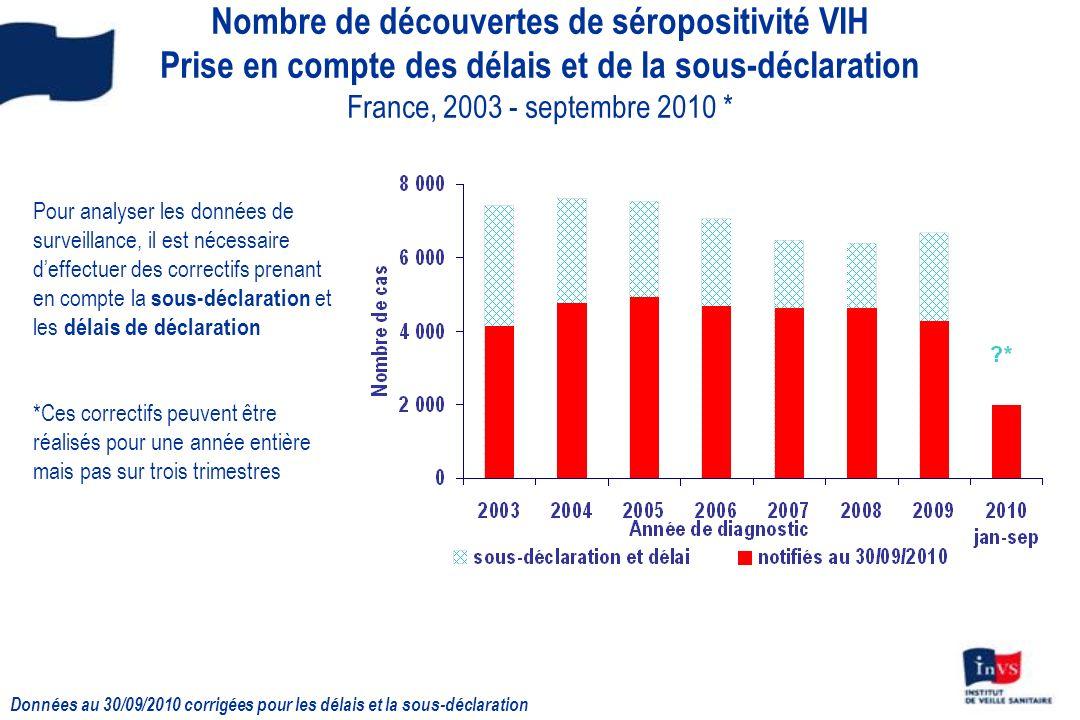 Nombre de découvertes de séropositivité VIH Prise en compte des délais et de la sous-déclaration France, 2003 - septembre 2010 *