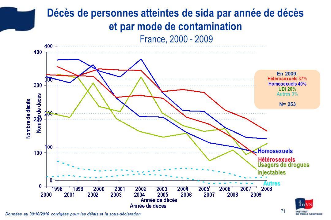 Décès de personnes atteintes de sida par année de décès et par mode de contamination France, 2000 - 2009