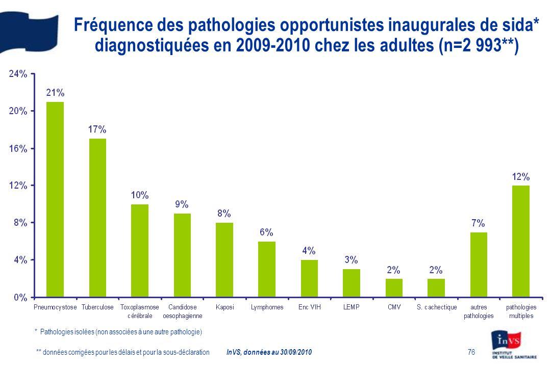 Fréquence des pathologies opportunistes inaugurales de sida