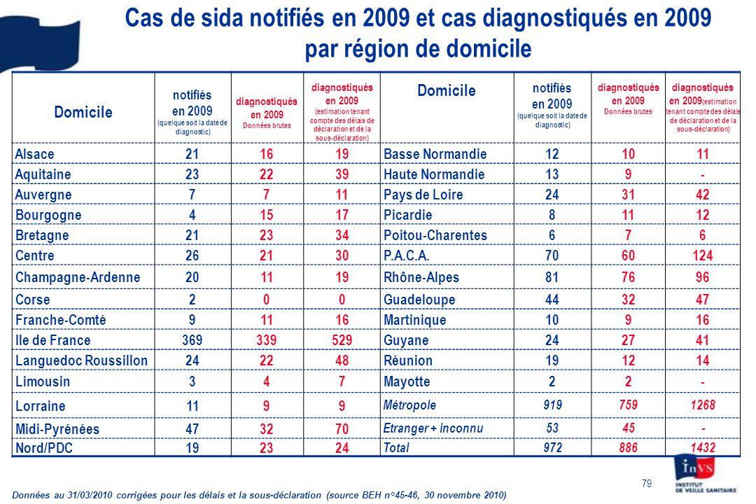 Cas de sida notifiés en 2009 et cas diagnostiqués en 2009 par région de domicile