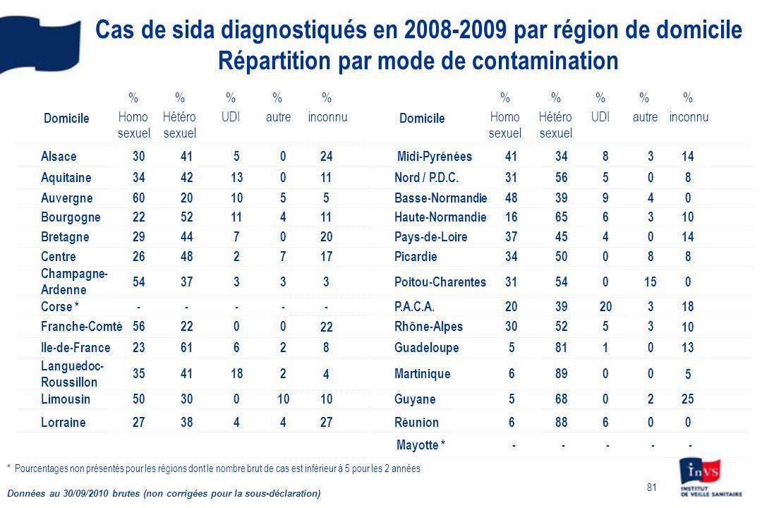 Cas de sida diagnostiqués en 2008-2009 par région de domicile Répartition par mode de contamination