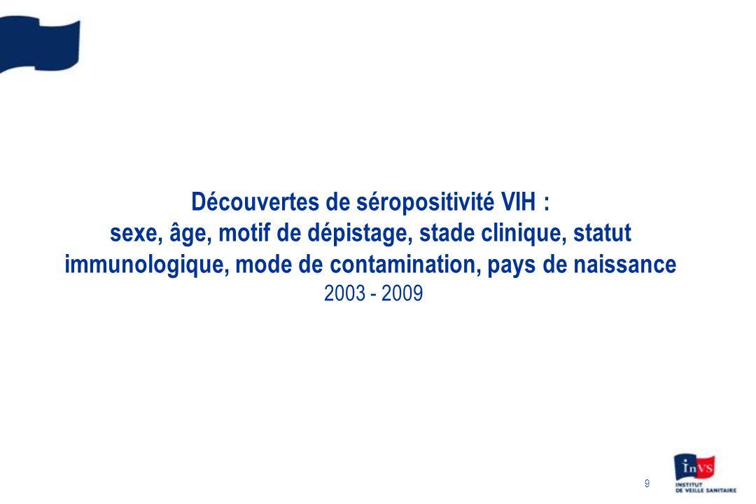 Découvertes de séropositivité VIH : sexe, âge, motif de dépistage, stade clinique, statut immunologique, mode de contamination, pays de naissance 2003 - 2009