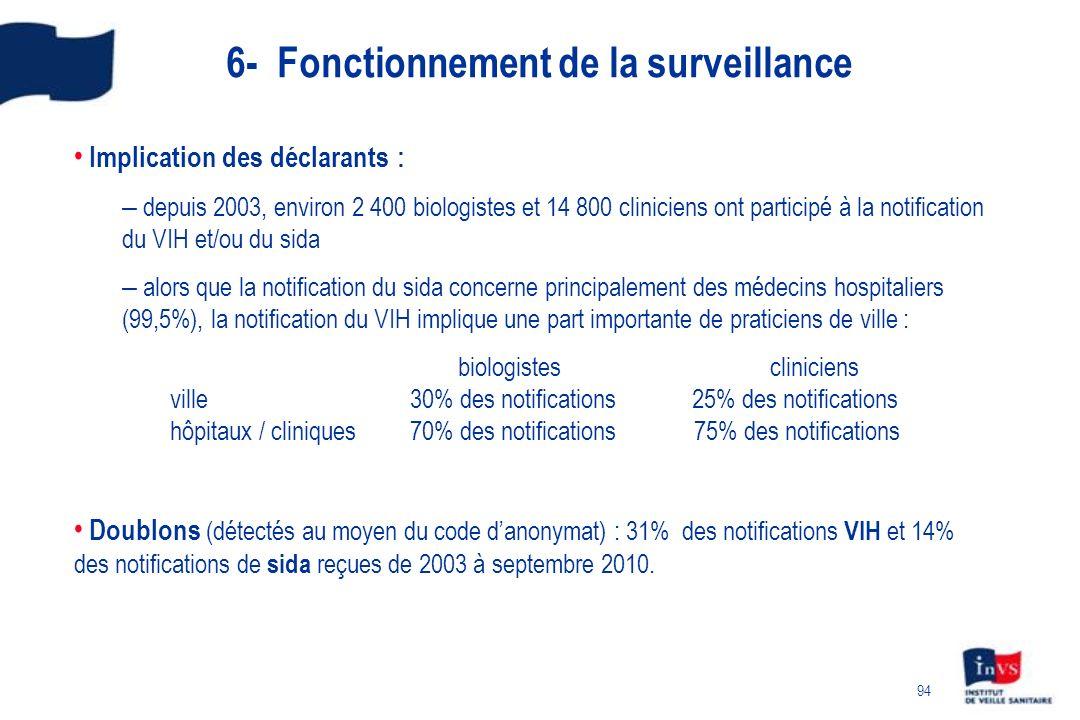 6- Fonctionnement de la surveillance
