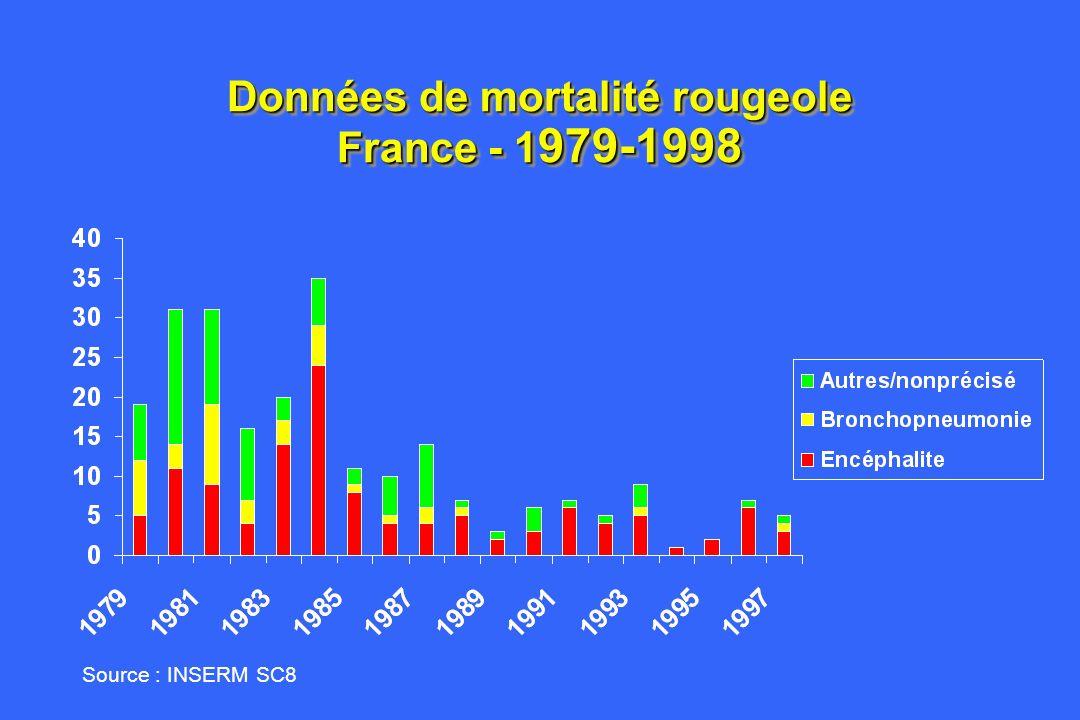 Données de mortalité rougeole France - 1979-1998