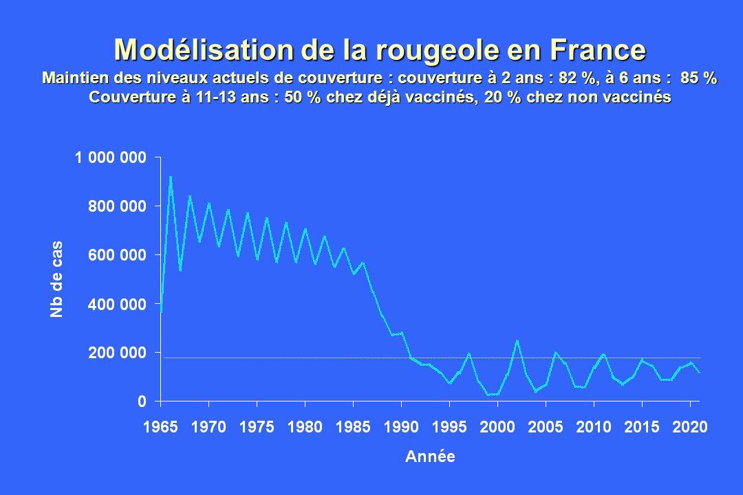 Modélisation de la rougeole en France Maintien des niveaux actuels de couverture : couverture à 2 ans : 82 %, à 6 ans : 85 % Couverture à 11-13 ans : 50 % chez déjà vaccinés, 20 % chez non vaccinés