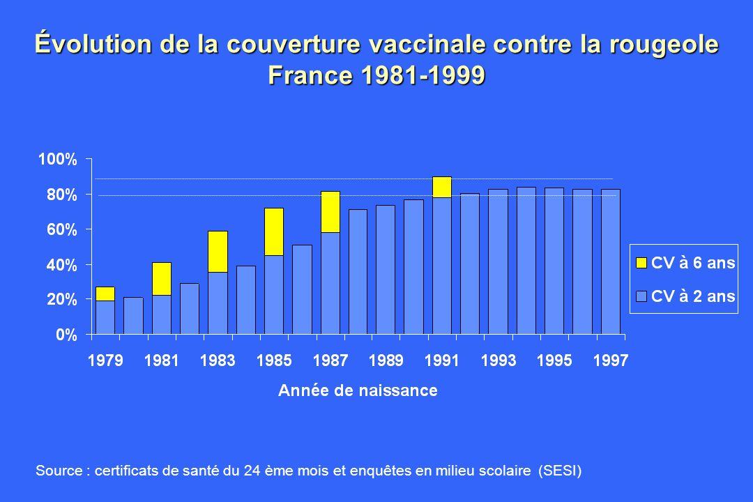 Évolution de la couverture vaccinale contre la rougeole France 1981-1999