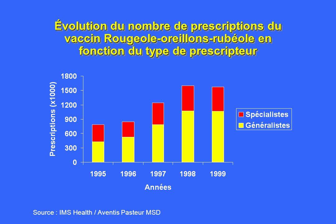 Évolution du nombre de prescriptions du vaccin Rougeole-oreillons-rubéole en fonction du type de prescripteur