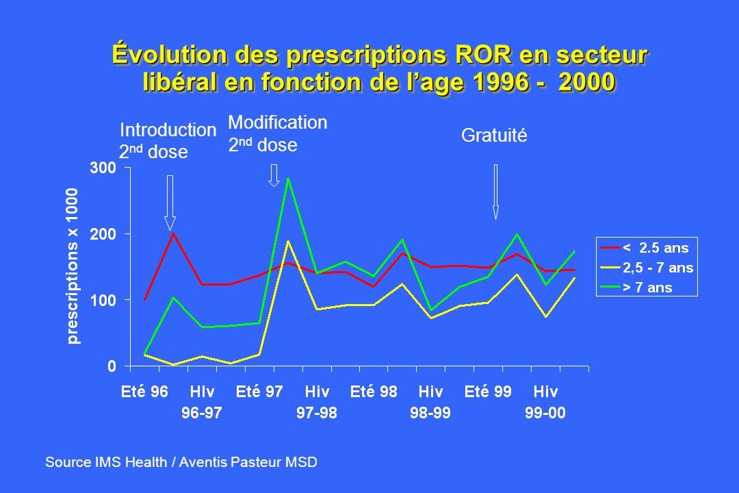 Évolution des prescriptions ROR en secteur libéral en fonction de l'age 1996 - 2000