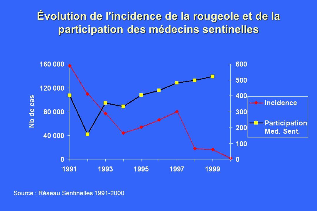 Évolution de l incidence de la rougeole et de la participation des médecins sentinelles