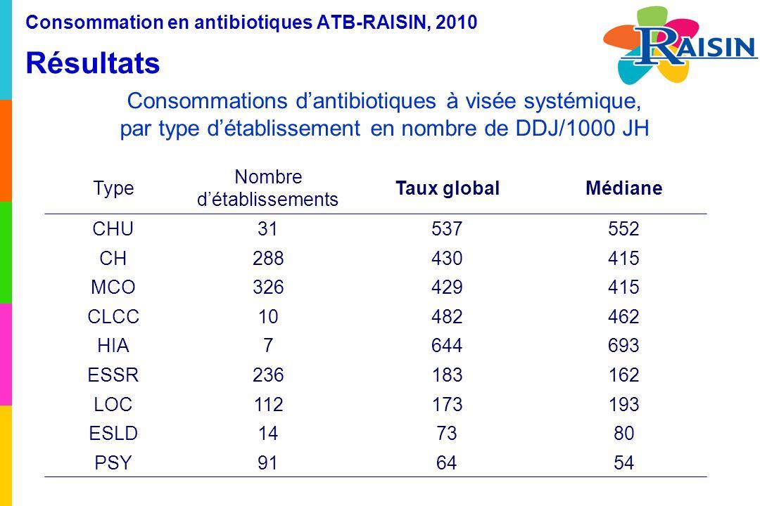 Consommation en antibiotiques ATB-RAISIN, 2010 Résultats