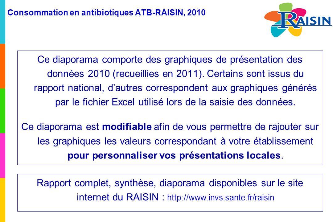 Consommation en antibiotiques ATB-RAISIN, 2010