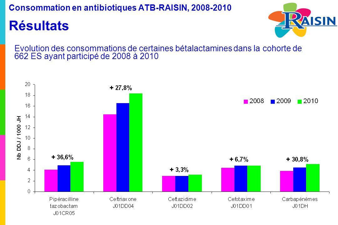 Consommation en antibiotiques ATB-RAISIN, 2008-2010 Résultats