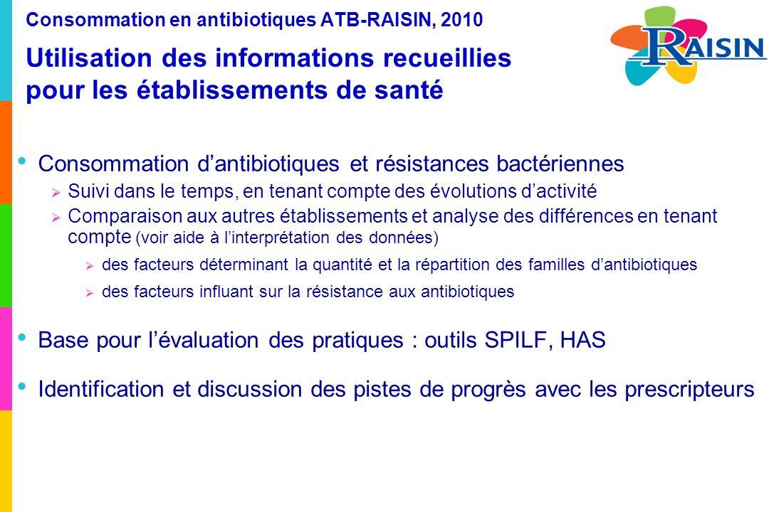 Consommation d'antibiotiques et résistances bactériennes
