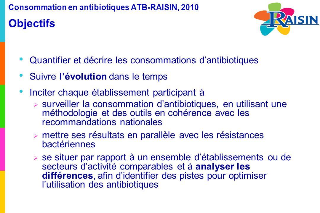 Consommation en antibiotiques ATB-RAISIN, 2010 Objectifs