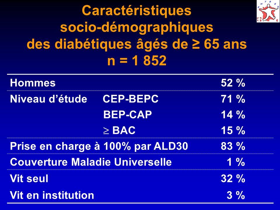 Caractéristiques socio-démographiques des diabétiques âgés de ≥ 65 ans n = 1 852
